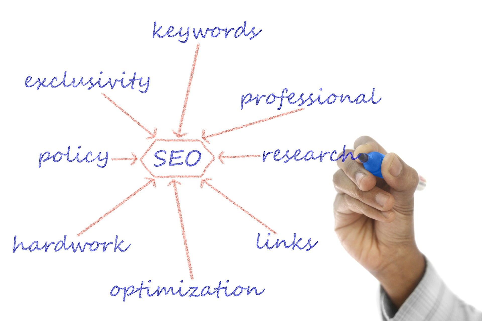 Successful Blog Post SEO