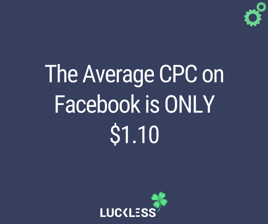 Facebook Ads Average Cost-Per-Click