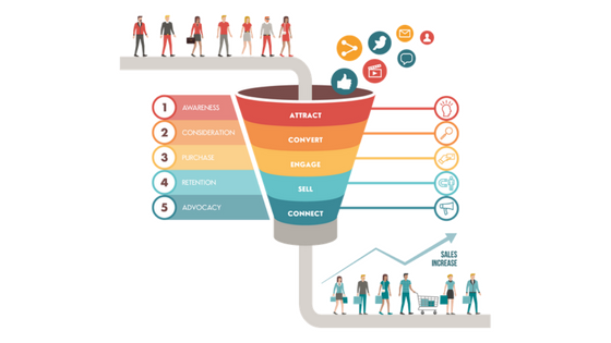 Digital Marketing Sales Funnel – What it is and Why you need one